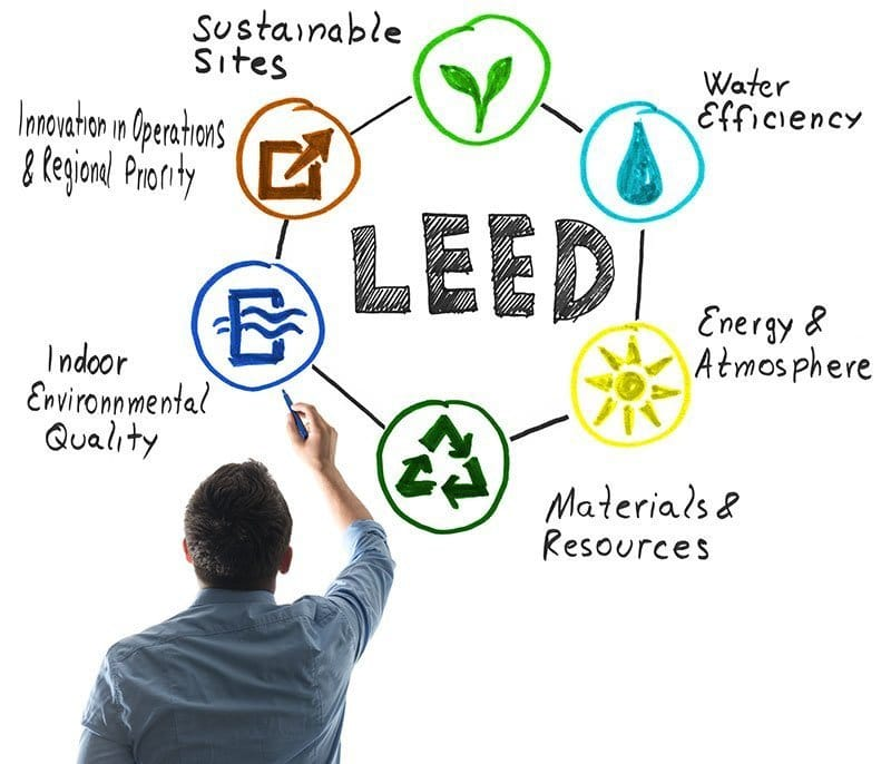 LEED Certification for electrical systems
